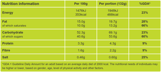 Dark Chocolate Orange Cupcakes Nutritional Information