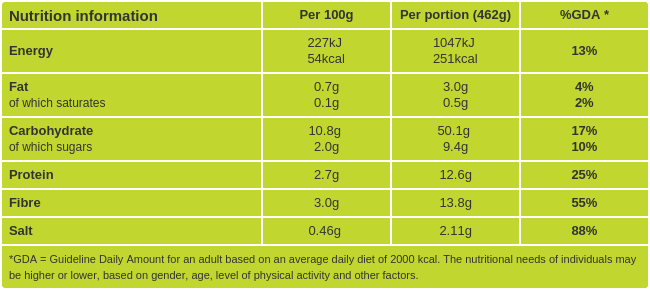 Aloo gobi with chickpeas nutritional information