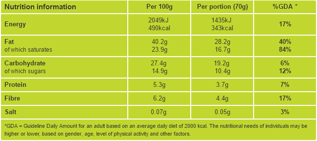 Chocolate truffles nutritional information