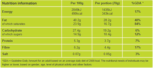Chocolate truffles nutritional information