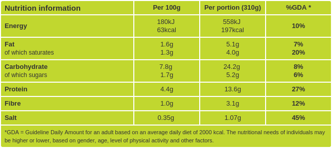 Coconut fish curry nutritional information