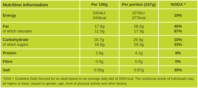 Vanilla Panna Cotta Nutritional information