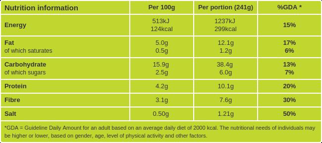 Sweet potato salad nutritional information