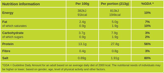 Shrimp zucchini linguine nutritional information