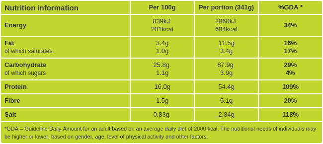 Fish Sticks Nutritional information
