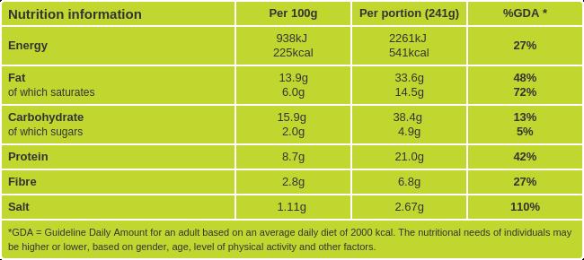 Guacamole quesadillas nutritional information