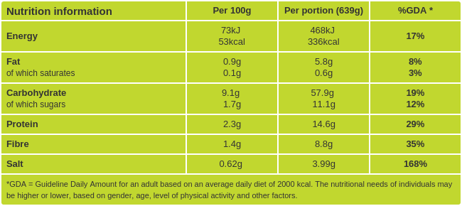 Udon Noodle Soup nutritional information