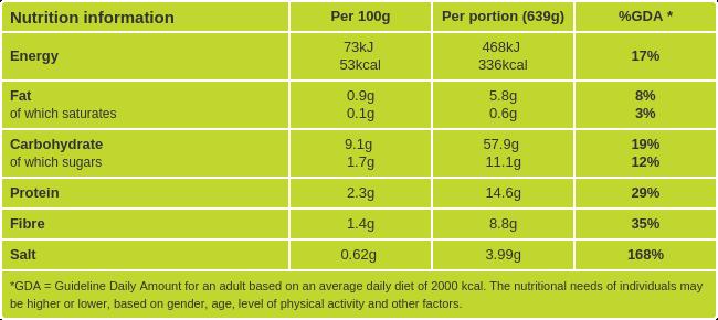 Udon Noodle Soup nutritional information