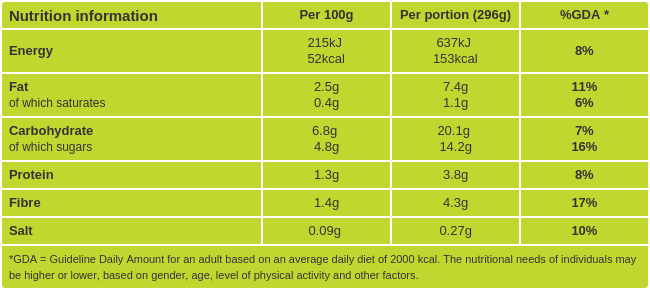 Radish Salad nutritional information